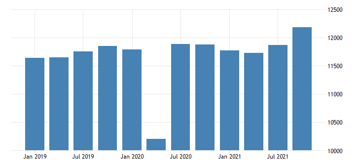united states gross domestic product by industry private industries educational services health care and social assistance health care and social assistance for arkansas mil of dollar fed data