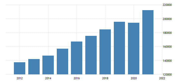 united states gross domestic product by industry private industries educational services health care and social assistance health care and social assistance for california fed data
