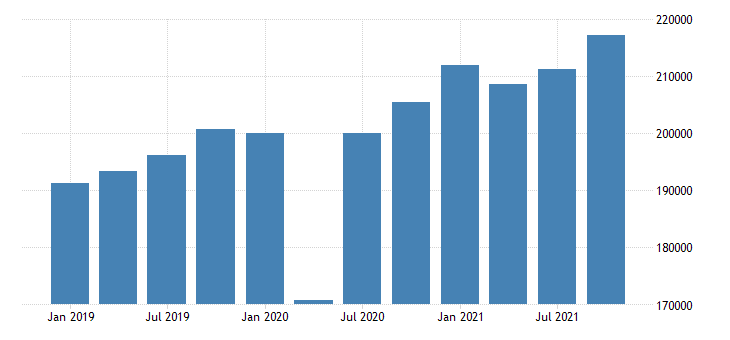 united states gross domestic product by industry private industries educational services health care and social assistance health care and social assistance for california mil of dollar fed data