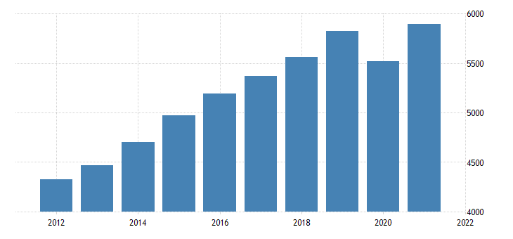 united states gross domestic product by industry private industries educational services health care and social assistance health care and social assistance for delaware fed data