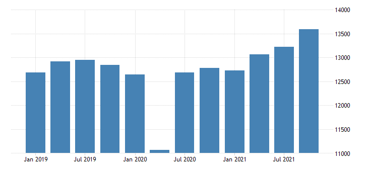 united states gross domestic product by industry private industries educational services health care and social assistance health care and social assistance for iowa mil of dollar fed data