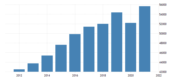 united states gross domestic product by industry private industries educational services health care and social assistance health care and social assistance for massachusetts fed data