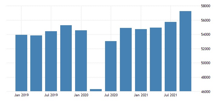 united states gross domestic product by industry private industries educational services health care and social assistance health care and social assistance for massachusetts mil of dollar fed data