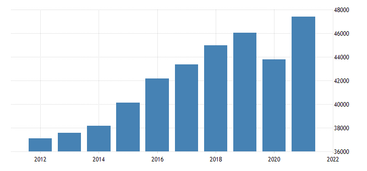 united states gross domestic product by industry private industries educational services health care and social assistance health care and social assistance for michigan fed data