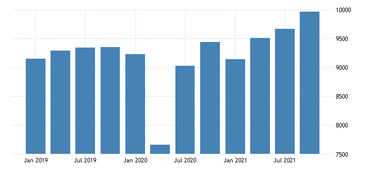 united states gross domestic product by industry private industries educational services health care and social assistance health care and social assistance for mississippi mil of dollar fed data