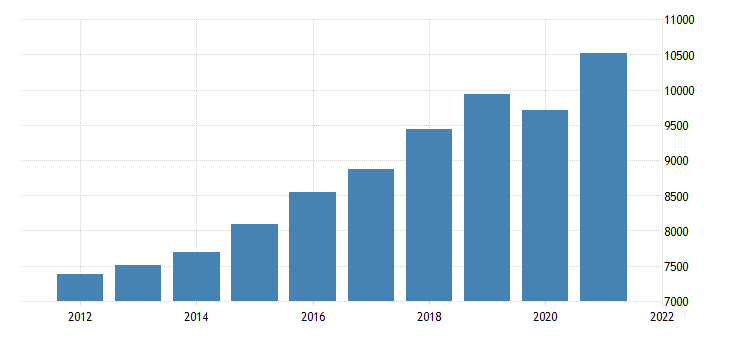 united states gross domestic product by industry private industries educational services health care and social assistance health care and social assistance for nebraska fed data