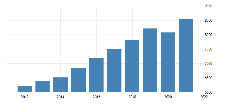 united states gross domestic product by industry private industries educational services health care and social assistance health care and social assistance for new hampshire fed data