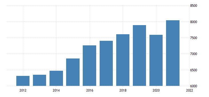 united states gross domestic product by industry private industries educational services health care and social assistance health care and social assistance for new mexico fed data