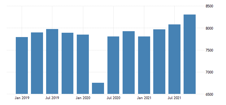 united states gross domestic product by industry private industries educational services health care and social assistance health care and social assistance for new mexico mil of dollar fed data