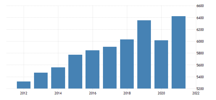 united states gross domestic product by industry private industries educational services health care and social assistance health care and social assistance for rhode island fed data