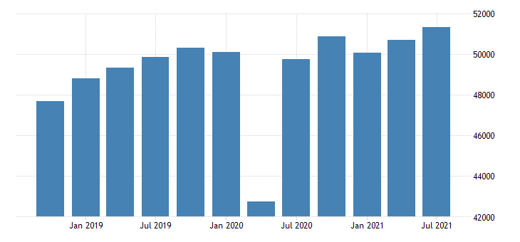 united states gross domestic product by industry private industries educational services health care and social assistance health care and social assistance for rocky mountain bea region mil of dollar fed data