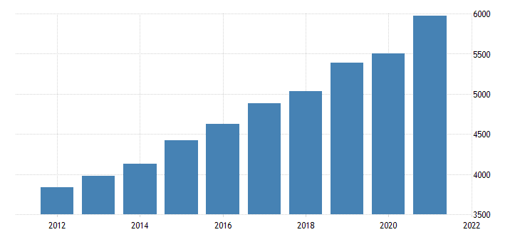 united states gross domestic product by industry private industries educational services health care and social assistance health care and social assistance for south dakota fed data