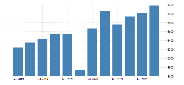 united states gross domestic product by industry private industries educational services health care and social assistance health care and social assistance for south dakota mil of dollar fed data