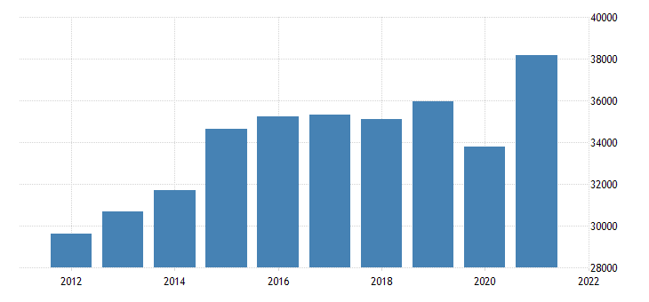 united states gross domestic product by industry private industries educational services health care and social assistance health care and social assistance for tennessee fed data