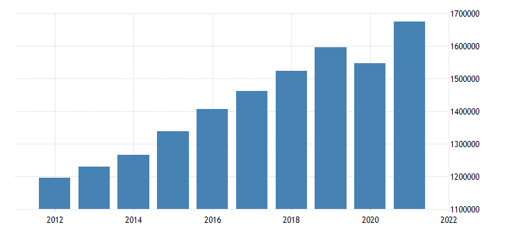 united states gross domestic product by industry private industries educational services health care and social assistance health care and social assistance for united states fed data