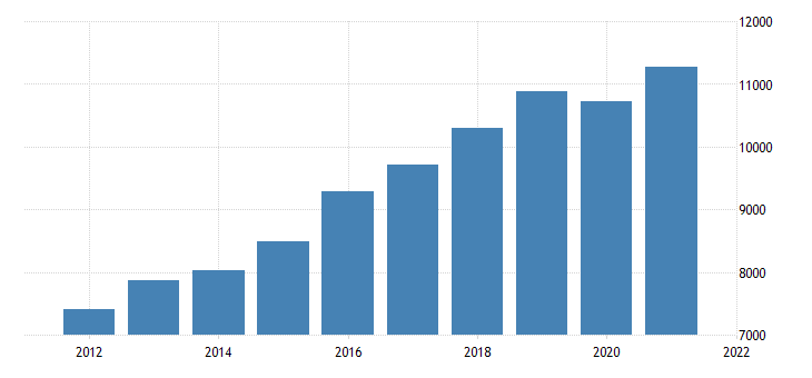 united states gross domestic product by industry private industries educational services health care and social assistance health care and social assistance for utah fed data