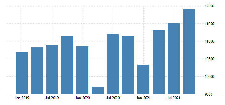 united states gross domestic product by industry private industries educational services health care and social assistance health care and social assistance for utah mil of dollar fed data