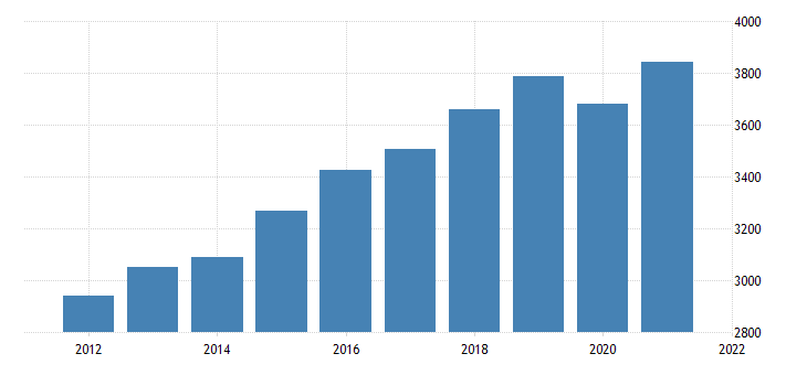 united states gross domestic product by industry private industries educational services health care and social assistance health care and social assistance for vermont fed data