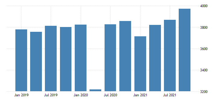 united states gross domestic product by industry private industries educational services health care and social assistance health care and social assistance for vermont mil of dollar fed data