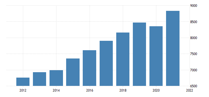 united states gross domestic product by industry private industries educational services health care and social assistance health care and social assistance for west virginia fed data