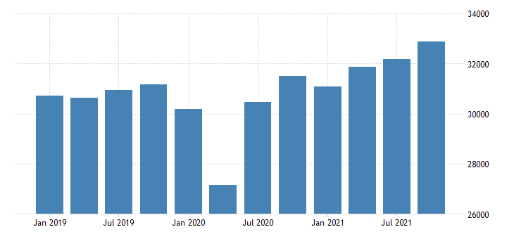 united states gross domestic product by industry private industries educational services health care and social assistance health care and social assistance for wisconsin mil of dollar fed data