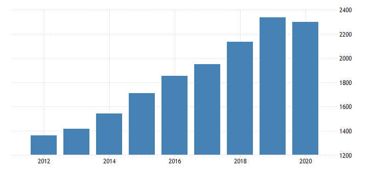 united states gross domestic product by industry private industries educational services health care and social assistance health care and social assistance social assistance for arizona fed data