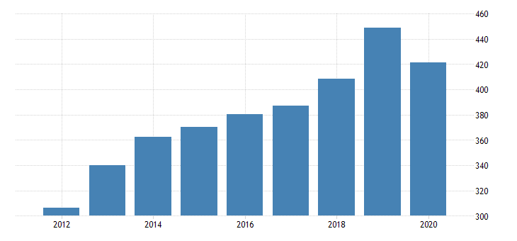 united states gross domestic product by industry private industries educational services health care and social assistance health care and social assistance social assistance for delaware fed data