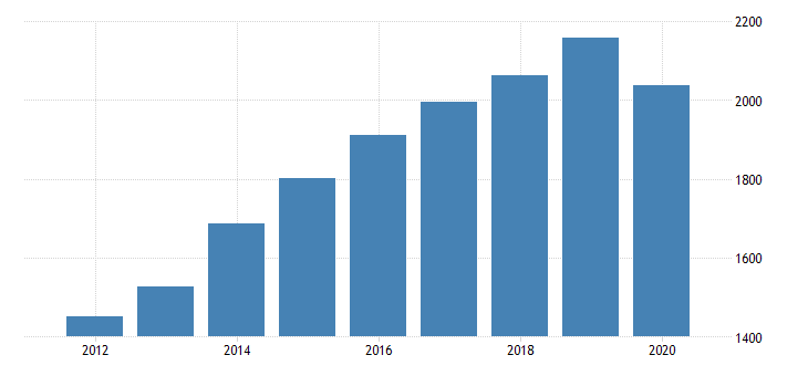 united states gross domestic product by industry private industries educational services health care and social assistance health care and social assistance social assistance for indiana fed data