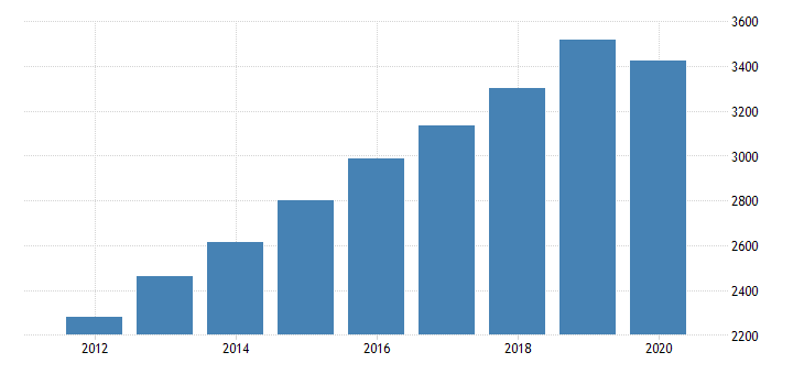 united states gross domestic product by industry private industries educational services health care and social assistance health care and social assistance social assistance for minnesota fed data