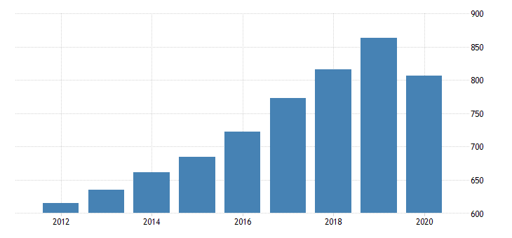 united states gross domestic product by industry private industries educational services health care and social assistance health care and social assistance social assistance for mississippi fed data
