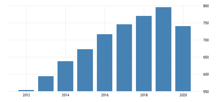 united states gross domestic product by industry private industries educational services health care and social assistance health care and social assistance social assistance for nebraska fed data
