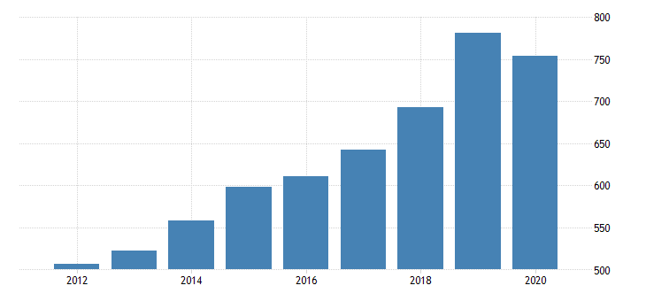 united states gross domestic product by industry private industries educational services health care and social assistance health care and social assistance social assistance for nevada fed data