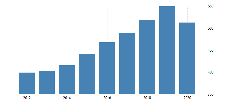 united states gross domestic product by industry private industries educational services health care and social assistance health care and social assistance social assistance for new hampshire fed data