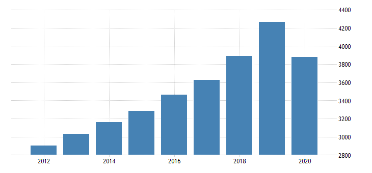 united states gross domestic product by industry private industries educational services health care and social assistance health care and social assistance social assistance for new jersey fed data