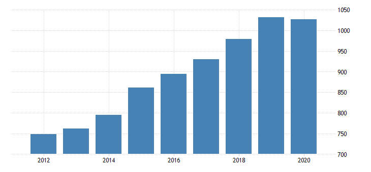 united states gross domestic product by industry private industries educational services health care and social assistance health care and social assistance social assistance for new mexico fed data