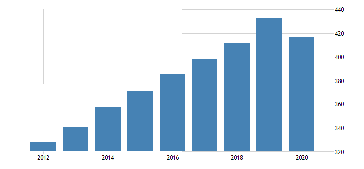 united states gross domestic product by industry private industries educational services health care and social assistance health care and social assistance social assistance for vermont fed data