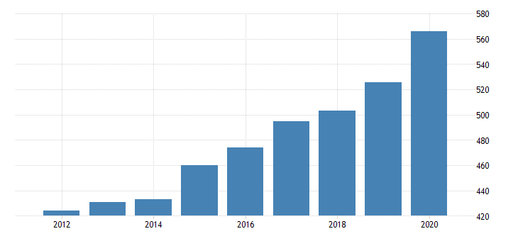 united states gross domestic product by industry private industries educational services health care and social assistance health care and social assistance social assistance for west virginia fed data