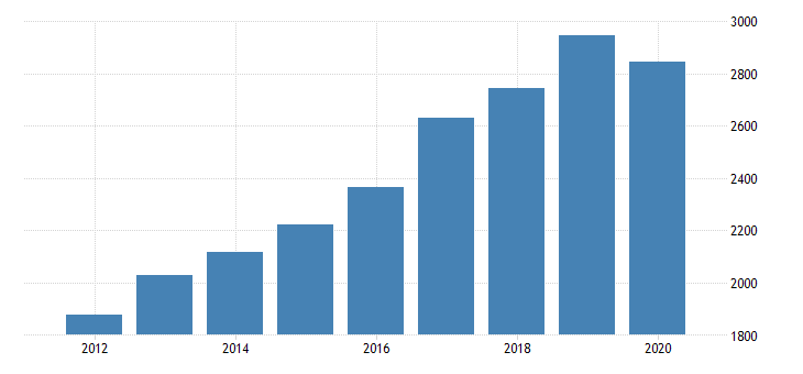 united states gross domestic product by industry private industries educational services health care and social assistance health care and social assistance social assistance for wisconsin fed data