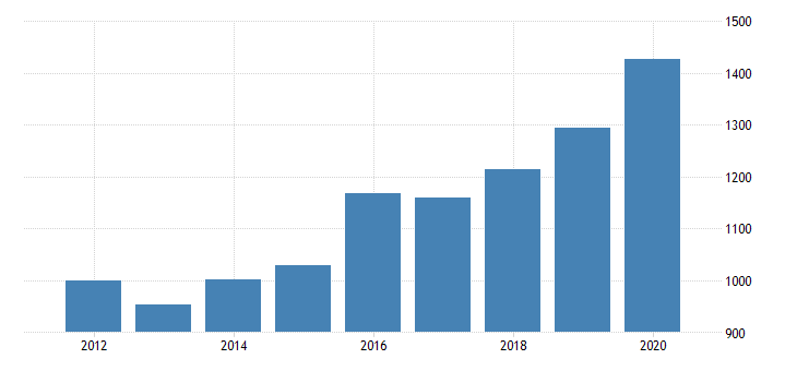 united states gross domestic product by industry private industries finance insurance real estate rental and leasing finance and insurance federal reserve banks credit intermediation and related services for new hampshire fed data