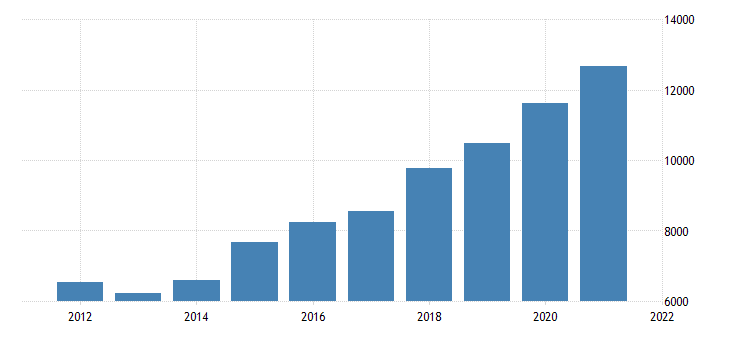 united states gross domestic product by industry private industries finance insurance real estate rental and leasing finance and insurance for nevada fed data