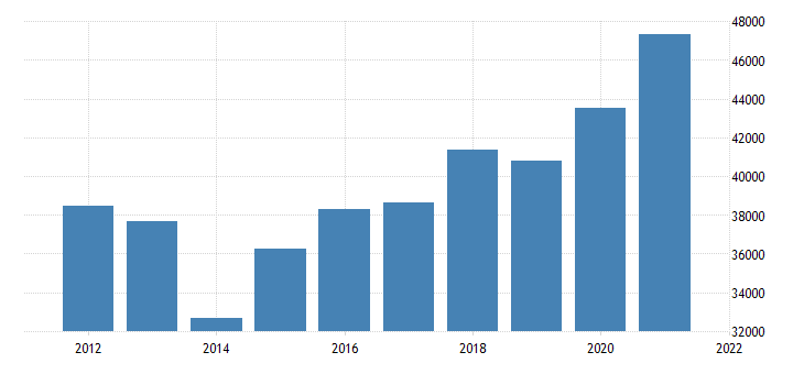 united states gross domestic product by industry private industries finance insurance real estate rental and leasing finance and insurance for new jersey fed data