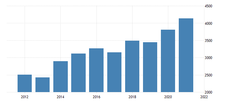 united states gross domestic product by industry private industries finance insurance real estate rental and leasing finance and insurance for new mexico fed data