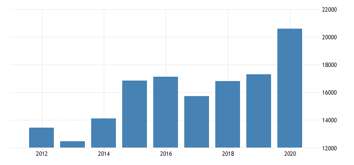 united states gross domestic product by industry private industries finance insurance real estate rental and leasing finance and insurance insurance carriers and related activities for massachusetts fed data