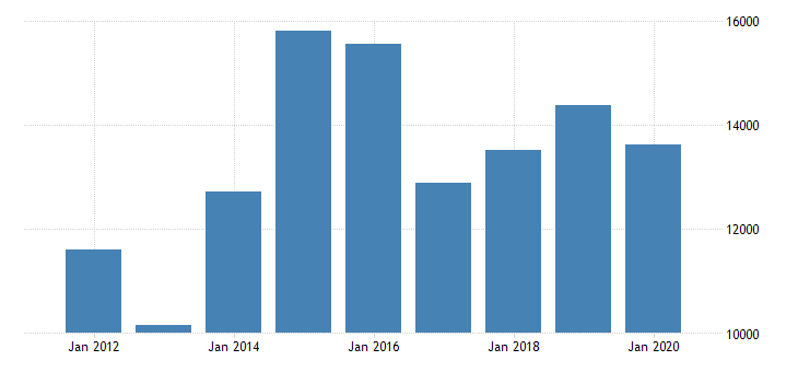 united states gross domestic product by industry private industries finance insurance real estate rental and leasing finance and insurance insurance carriers and related activities for michigan fed data