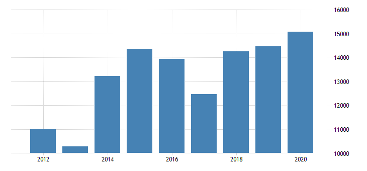 united states gross domestic product by industry private industries finance insurance real estate rental and leasing finance and insurance insurance carriers and related activities for minnesota fed data