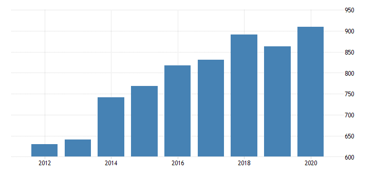 united states gross domestic product by industry private industries finance insurance real estate rental and leasing finance and insurance insurance carriers and related activities for montana fed data