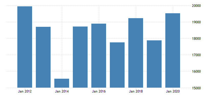 united states gross domestic product by industry private industries finance insurance real estate rental and leasing finance and insurance insurance carriers and related activities for new jersey fed data
