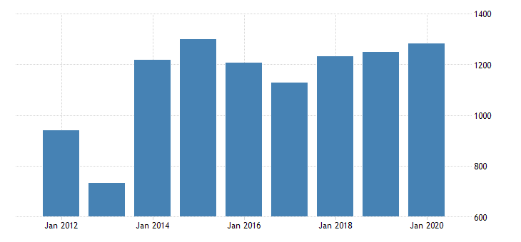 united states gross domestic product by industry private industries finance insurance real estate rental and leasing finance and insurance insurance carriers and related activities for north dakota fed data