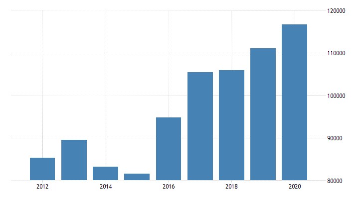 united states gross domestic product by industry private industries finance insurance real estate rental and leasing finance and insurance securities commodity contracts and investments for new york fed data