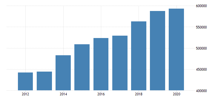 united states gross domestic product by industry private industries finance insurance real estate rental and leasing for great lakes bea region fed data
